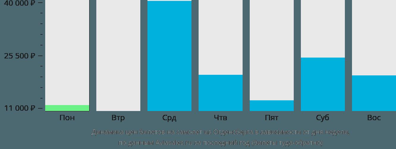 Динамика цен билетов на самолёт из Огденсберга в зависимости от дня недели