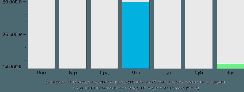 Динамика цен билетов на самолет из Владикавказа в Абакан в зависимости от дня недели