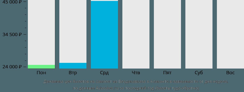 Динамика цен билетов на самолет из Владикавказа в Аликанте в зависимости от дня недели