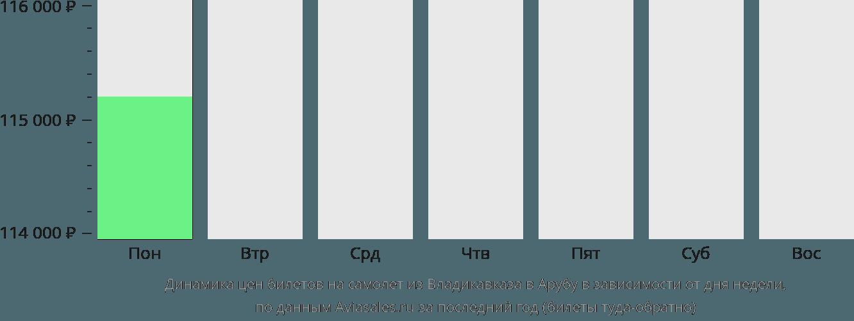 Динамика цен билетов на самолет из Владикавказа в Арубу в зависимости от дня недели
