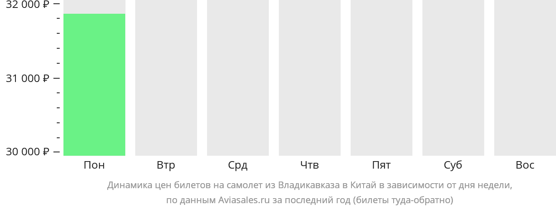 Динамика цен билетов на самолёт из Владикавказа в Китай в зависимости от дня недели