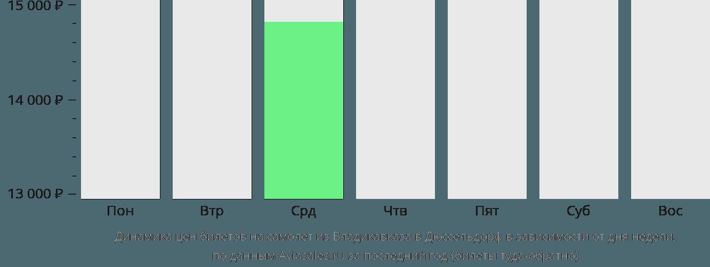 Динамика цен билетов на самолет из Владикавказа в Дюссельдорф в зависимости от дня недели