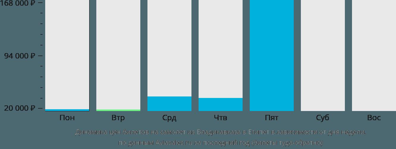 Динамика цен билетов на самолет из Владикавказа в Египет в зависимости от дня недели