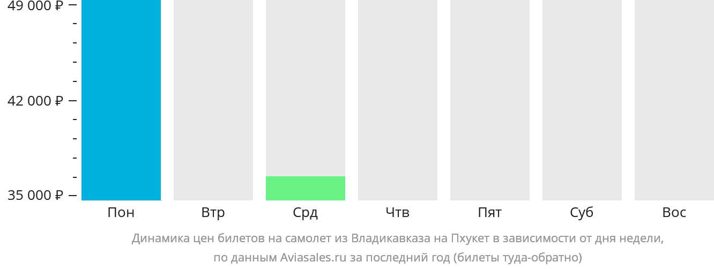Динамика цен билетов на самолет из Владикавказа на Пхукет в зависимости от дня недели