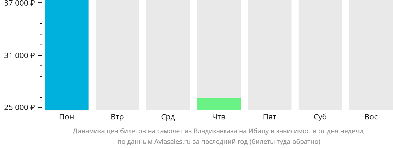 Динамика цен билетов на самолет из Владикавказа на Ибицу в зависимости от дня недели