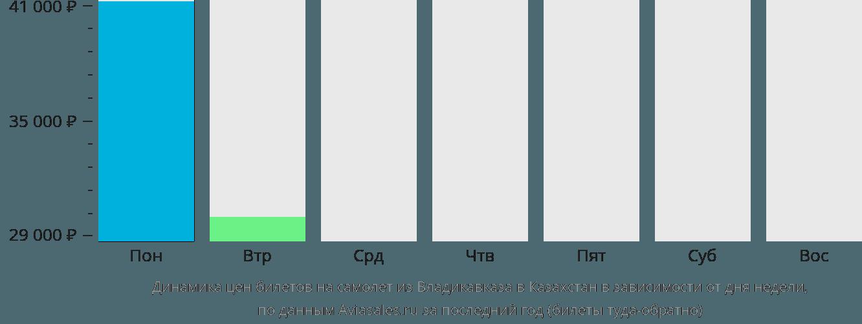 Динамика цен билетов на самолет из Владикавказа в Казахстан в зависимости от дня недели