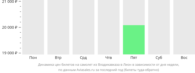 Динамика цен билетов на самолет из Владикавказа в Лион в зависимости от дня недели