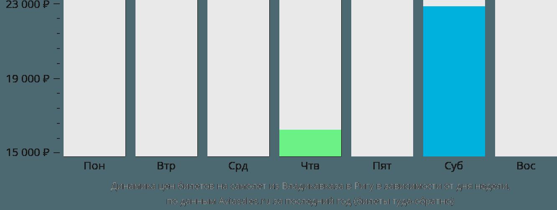 Динамика цен билетов на самолёт из Владикавказа в Ригу в зависимости от дня недели