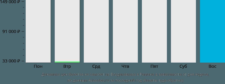 Динамика цен билетов на самолет из Владикавказа в Римини в зависимости от дня недели