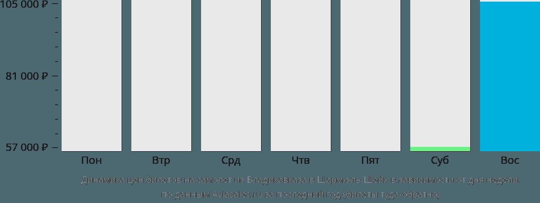 Динамика цен билетов на самолет из Владикавказа в Шарм-эль-Шейх в зависимости от дня недели