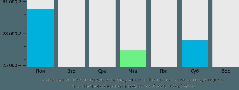 Динамика цен билетов на самолет из Владикавказа в Штутгарт в зависимости от дня недели