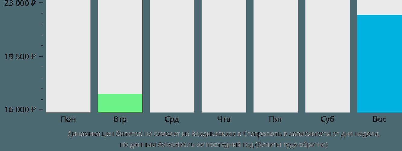 Динамика цен билетов на самолет из Владикавказа в Ставрополь в зависимости от дня недели