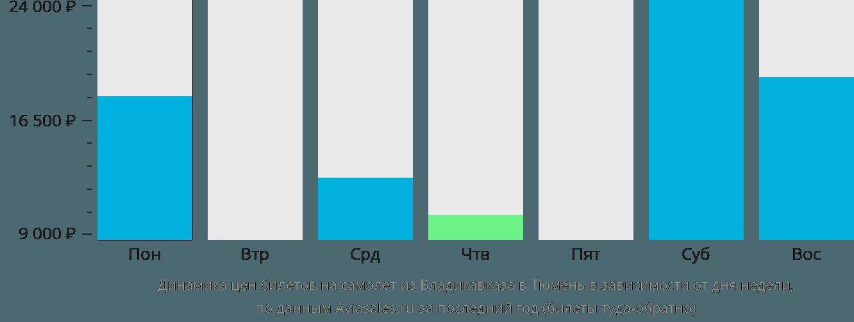 Динамика цен билетов на самолет из Владикавказа в Тюмень в зависимости от дня недели