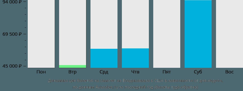 Динамика цен билетов на самолет из Владикавказа в США в зависимости от дня недели
