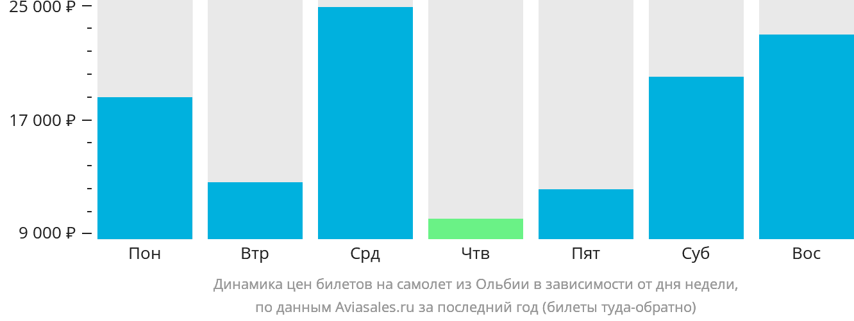 Динамика цен билетов на самолет из Ольбии в зависимости от дня недели