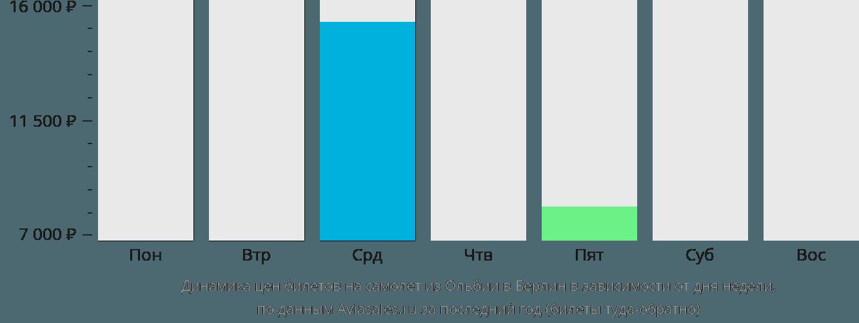 Динамика цен билетов на самолет из Ольбии в Берлин в зависимости от дня недели
