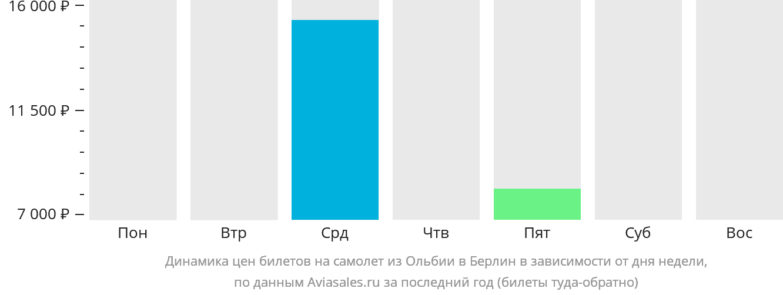 Динамика цен билетов на самолёт из Ольбии в Берлин в зависимости от дня недели