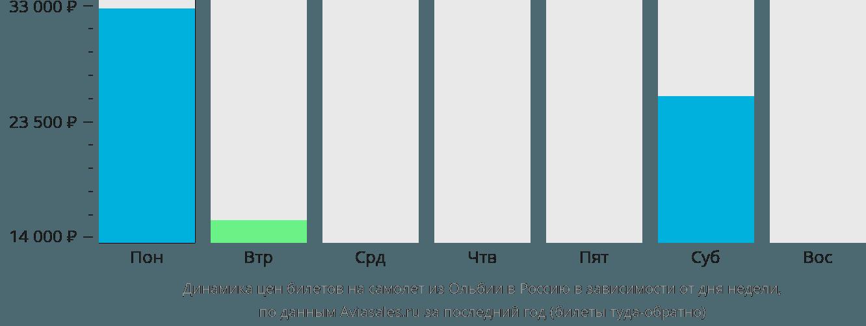 Динамика цен билетов на самолет из Ольбии в Россию в зависимости от дня недели