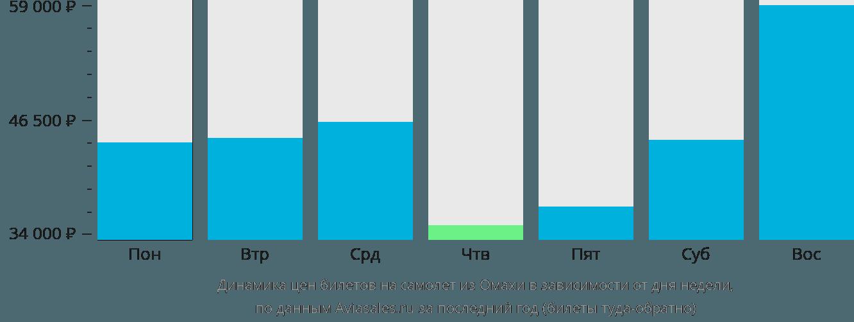 Динамика цен билетов на самолет из Омахи в зависимости от дня недели