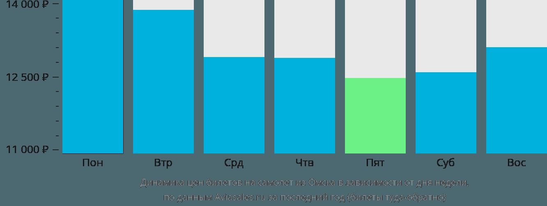 Динамика цен билетов на самолет из Омска в зависимости от дня недели