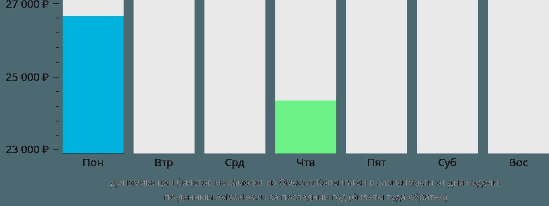 Динамика цен билетов на самолет из Омска в Копенгаген в зависимости от дня недели
