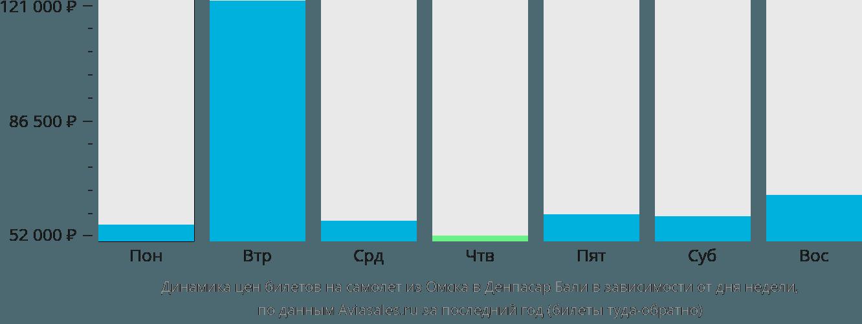 Динамика цен билетов на самолет из Омска в Денпасар Бали в зависимости от дня недели
