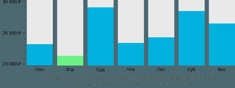 Динамика цен билетов на самолет из Омска в Дюссельдорф в зависимости от дня недели