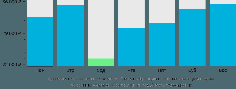 Динамика цен билетов на самолёт из Омска во Францию в зависимости от дня недели