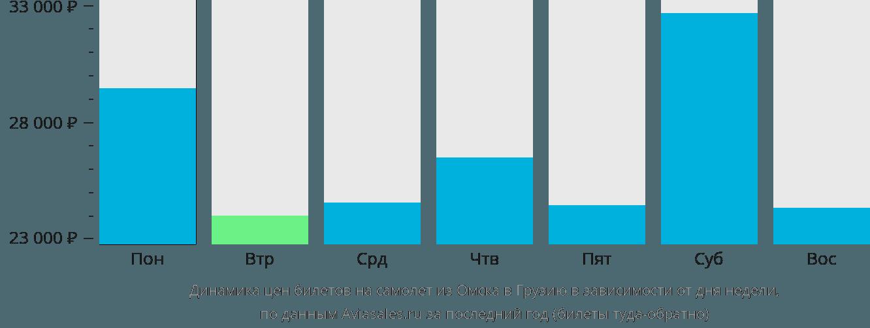 Динамика цен билетов на самолет из Омска в Грузию в зависимости от дня недели