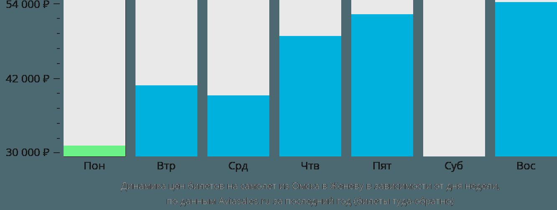 Динамика цен билетов на самолет из Омска в Женеву в зависимости от дня недели