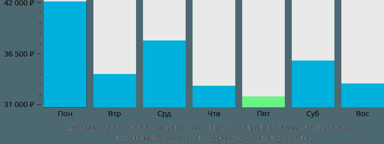 Динамика цен билетов на самолет из Омска в Ираклион (Крит) в зависимости от дня недели