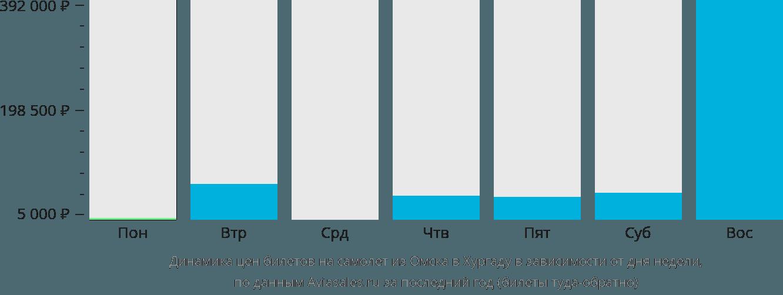 Динамика цен билетов на самолет из Омска в Хургаду в зависимости от дня недели