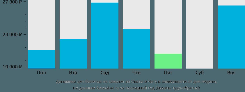 Динамика цен билетов на самолет из Омска в Читу в зависимости от дня недели