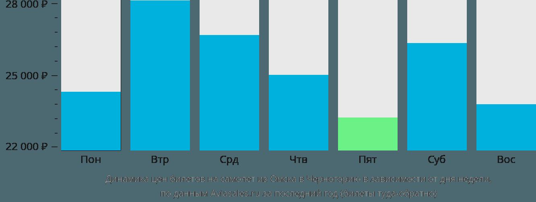 Динамика цен билетов на самолет из Омска в Черногорию в зависимости от дня недели