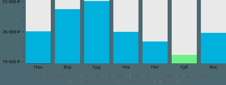 Динамика цен билетов на самолет из Омска в Нидерланды в зависимости от дня недели