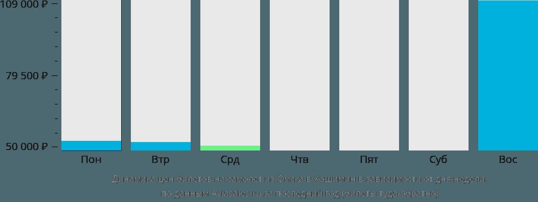 Динамика цен билетов на самолет из Омска в Хошимин в зависимости от дня недели