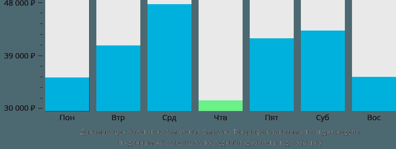 Динамика цен билетов на самолет из Омска на Тенерифе в зависимости от дня недели