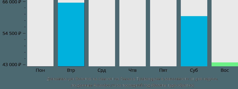 Динамика цен билетов на самолет из Омска в Тривандрам в зависимости от дня недели