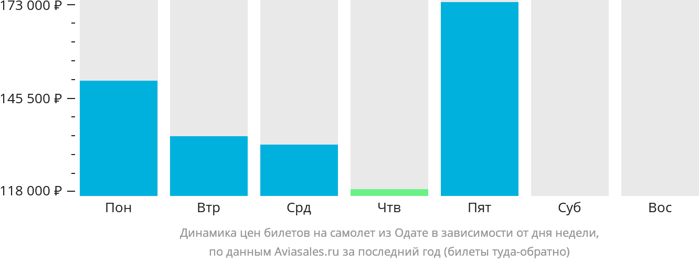 Динамика цен билетов на самолёт из Одате  в зависимости от дня недели