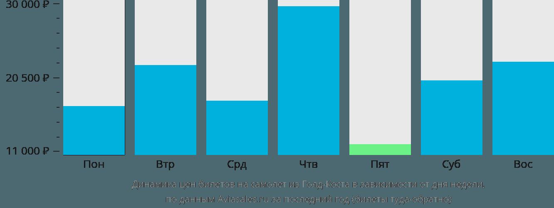 Динамика цен билетов на самолет из Голд Коуста в зависимости от дня недели