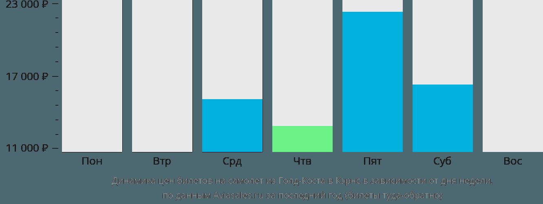 Динамика цен билетов на самолет из Голд-Коста в Кэрнс в зависимости от дня недели