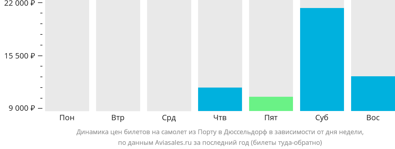 Динамика цен билетов на самолёт из Порту в Дюссельдорф в зависимости от дня недели