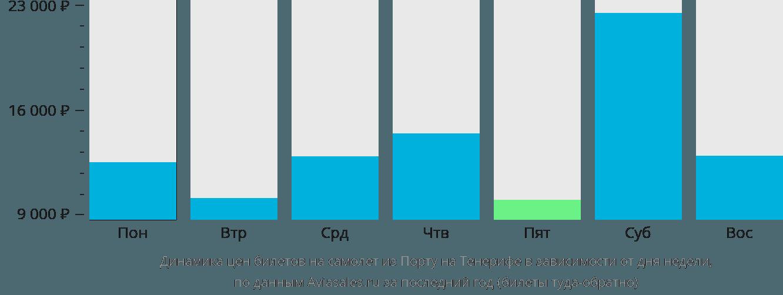 Динамика цен билетов на самолет из Порту на Тенерифе в зависимости от дня недели
