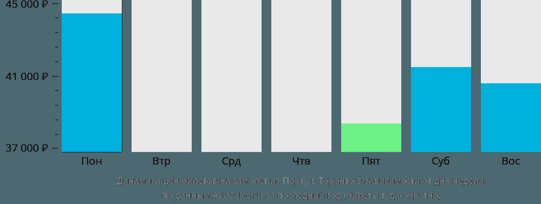 Динамика цен билетов на самолет из Порту в Торонто в зависимости от дня недели