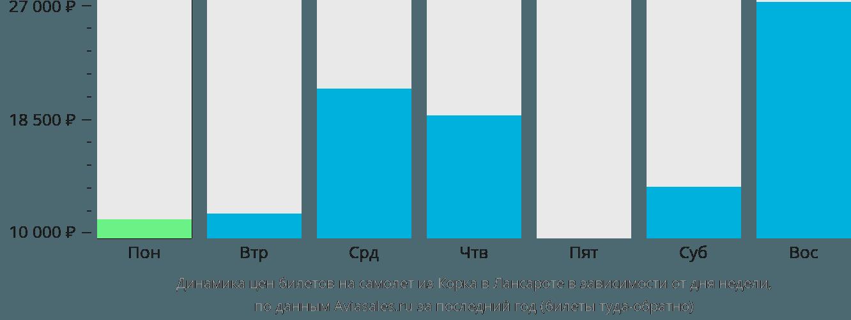 Динамика цен билетов на самолет из Корка в Лансароте в зависимости от дня недели