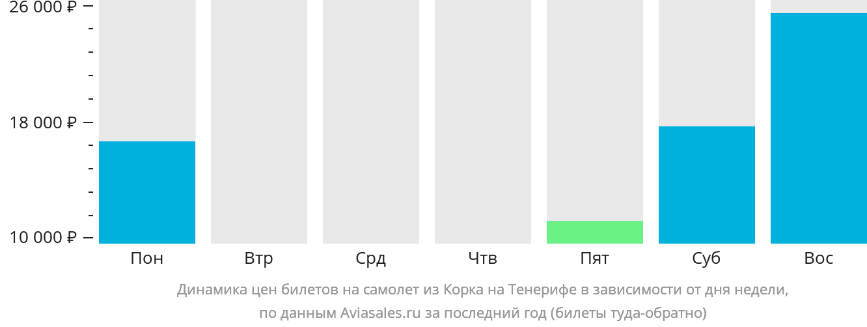 Динамика цен билетов на самолет из Корка на Тенерифе в зависимости от дня недели