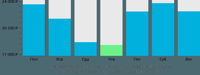 Динамика цен билетов на самолет из Орана в зависимости от дня недели