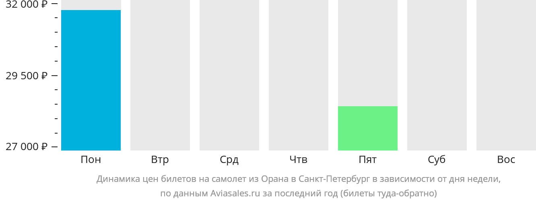 Динамика цен билетов на самолет из Орана в Санкт-Петербург в зависимости от дня недели