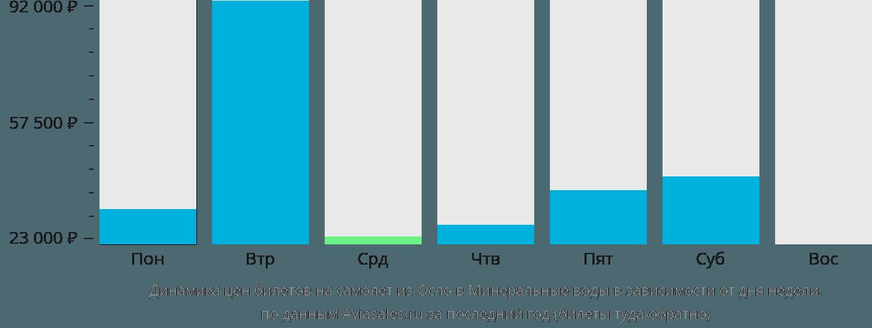Динамика цен билетов на самолет из Осло в Минеральные воды в зависимости от дня недели