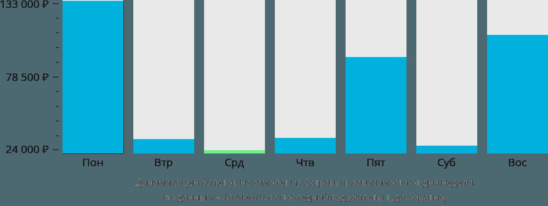 Динамика цен билетов на самолет из Остравы в зависимости от дня недели